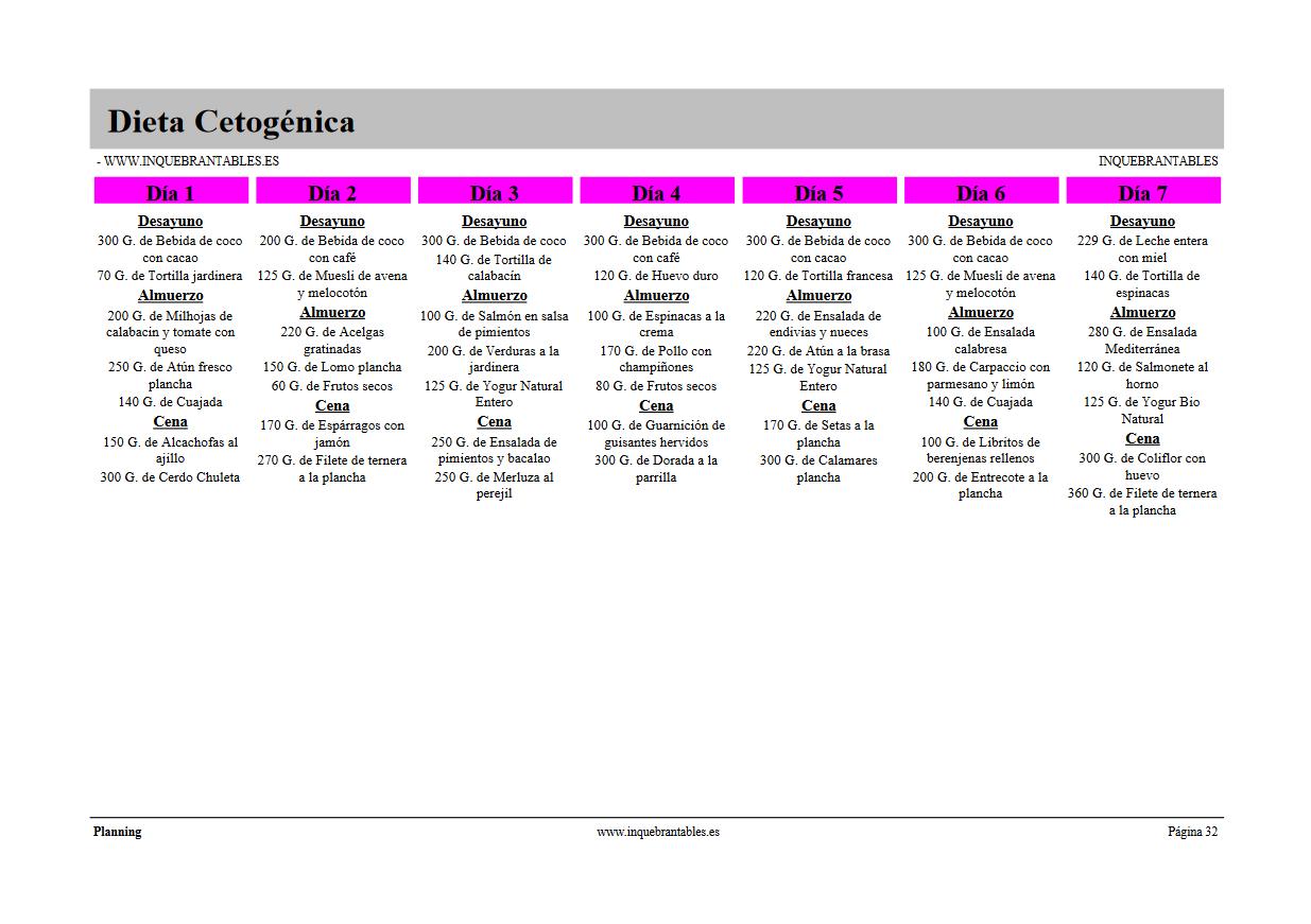 menu semanal dieta cetogénica - Dieta cetogénica o muy baja en Hidratos de Carbono